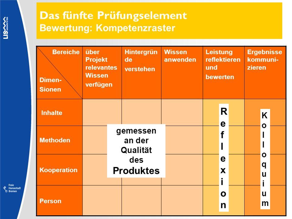 Das fünfte Prüfungselement Bewertung: Kompetenzraster Bereiche Dimen- Sionen über Projekt relevantes Wissen verfügen Hintergrün de verstehen Wissen an