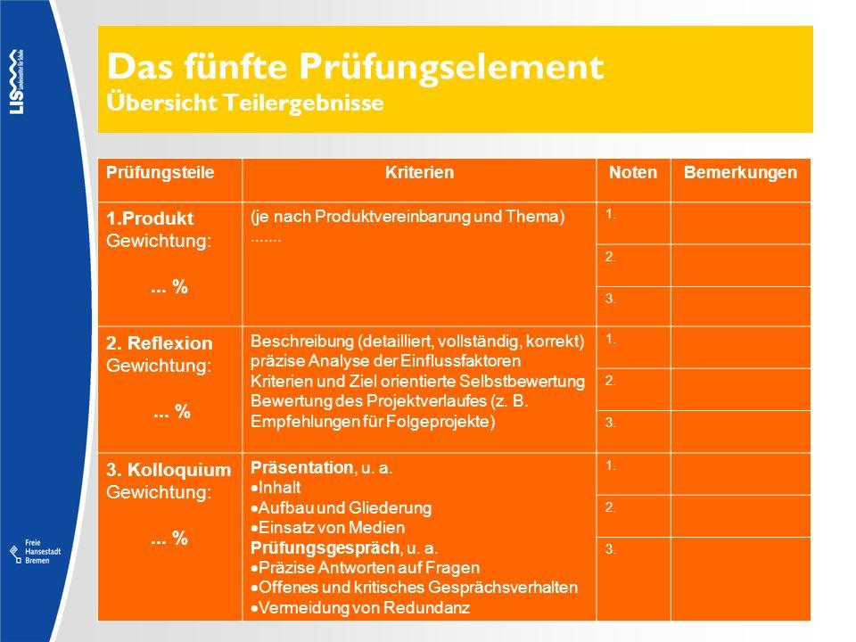 Das fünfte Prüfungselement Übersicht Teilergebnisse PrüfungsteileKriterienNotenBemerkungen 1.Produkt Gewichtung:... % (je nach Produktvereinbarung und