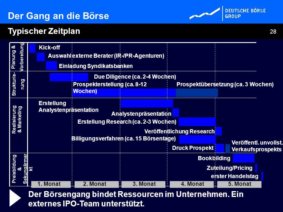 28 Der Gang an die Börse Typischer Zeitplan Veröffentl. unvollst. Verkaufsprospekts Planung & Vorbereitung Strukturie- rung Realisierung & Marketing P