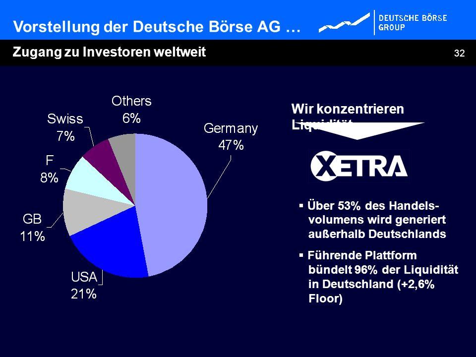 32 Wir konzentrieren Liquidität Über 53% des Handels- volumens wird generiert außerhalb Deutschlands Führende Plattform bündelt 96% der Liquidität in