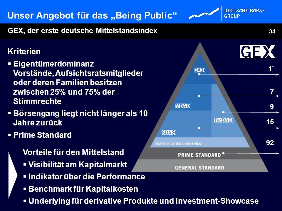 34 GEX, der erste deutsche Mittelstandsindex Unser Angebot für das Being Public Vorteile für den Mittelstand Visibilität am Kapitalmarkt Indikator übe