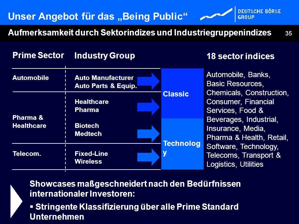 35 Aufmerksamkeit durch Sektorindizes und Industriegruppenindizes Showcases maßgeschneidert nach den Bedürfnissen internationaler Investoren: Stringen