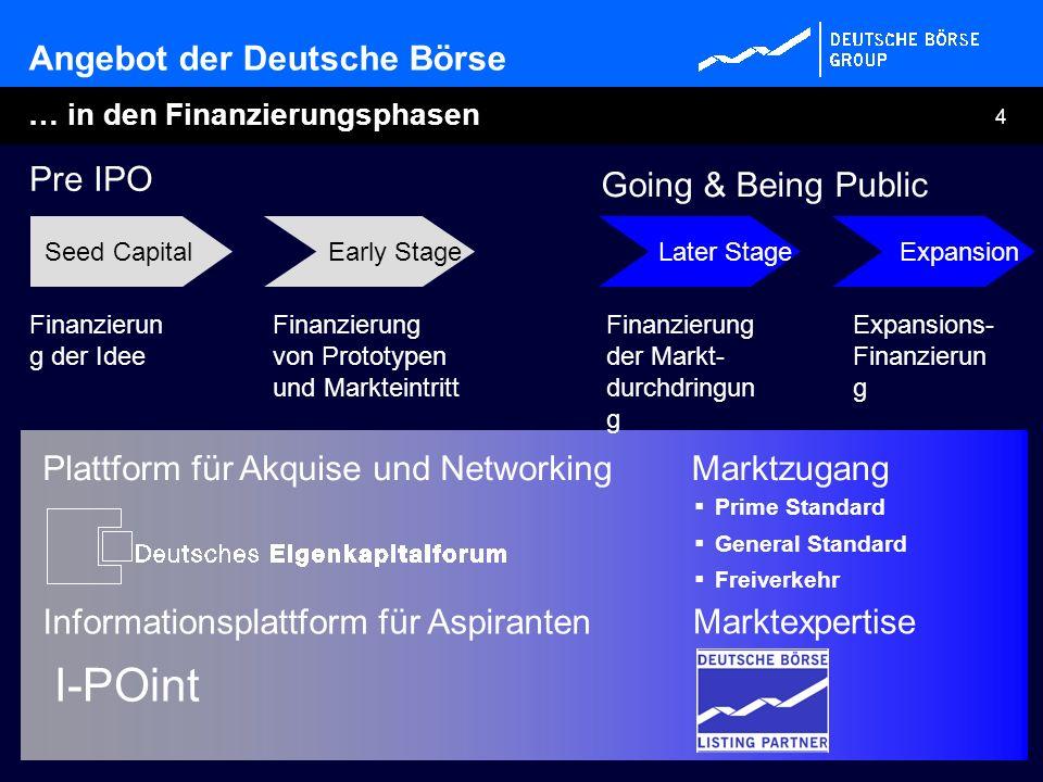 4 … in den Finanzierungsphasen Expansions- Finanzierun g Finanzierun g der Idee Finanzierung der Markt- durchdringun g Finanzierung von Prototypen und