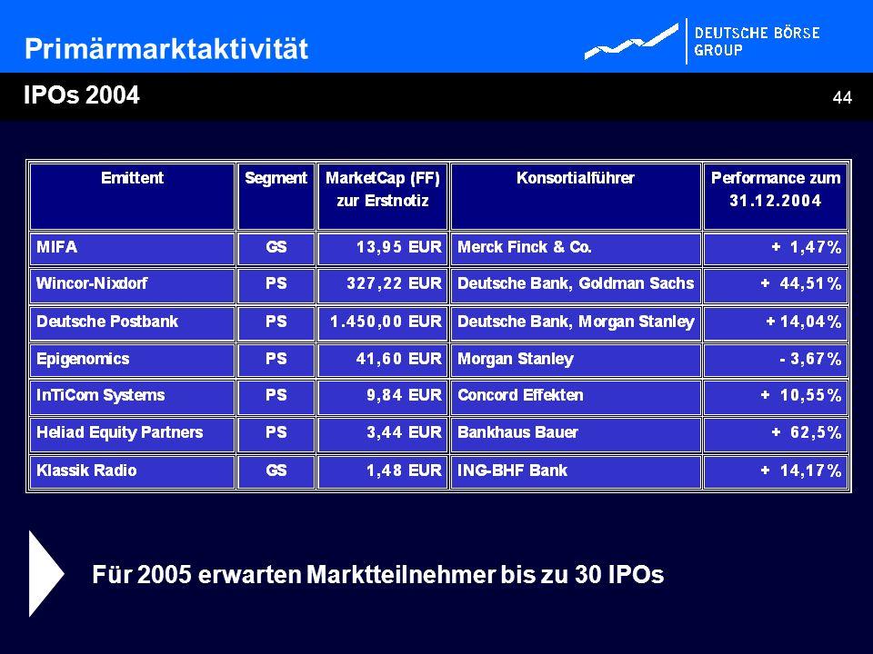 44 Primärmarktaktivität IPOs 2004 Für 2005 erwarten Marktteilnehmer bis zu 30 IPOs