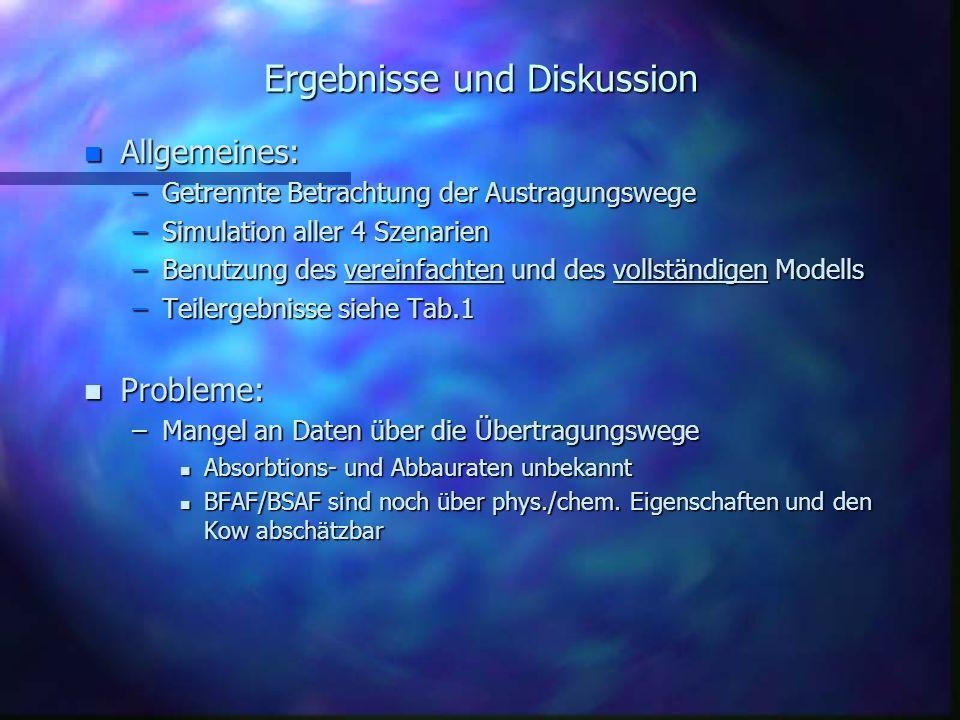 Ergebnisse und Diskussion n Allgemeines: –Getrennte Betrachtung der Austragungswege –Simulation aller 4 Szenarien –Benutzung des vereinfachten und des