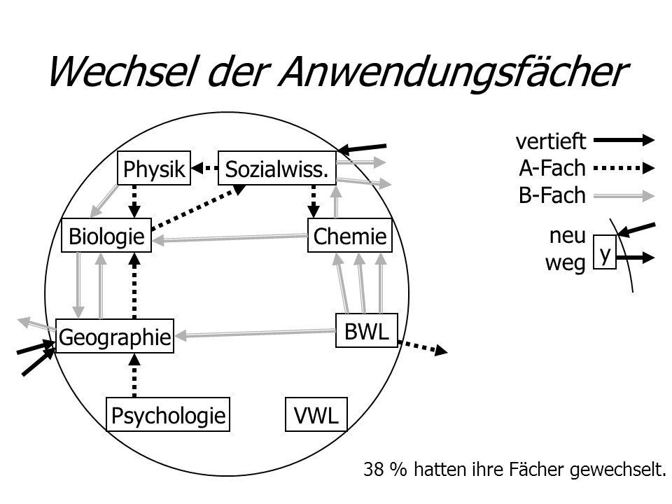 y Wechsel der Anwendungsfächer Psychologie Sozialwiss. BWL VWL Geographie ChemieBiologie Physik vertieft A-Fach B-Fach neu weg 38 % hatten ihre Fächer