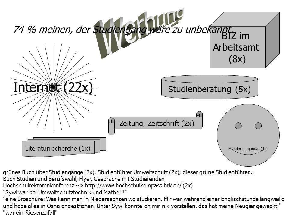 Mundpropaganda (4x) Internet (22x) BIZ im Arbeitsamt (8x) Studienberatung (5x) Literaturrecherche (1x) grünes Buch über Studiengänge (2x), Studienführ