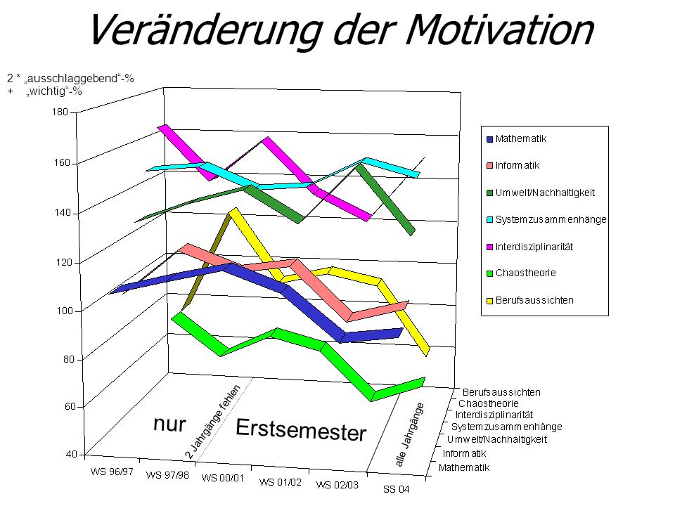 Veränderung der Motivation 2 * ausschlaggebend-% + wichtig-% 2 Jahrgänge fehlen alle Jahrgänge nur Erstsemester Jan: MathematikInformatikUmweltSystemz