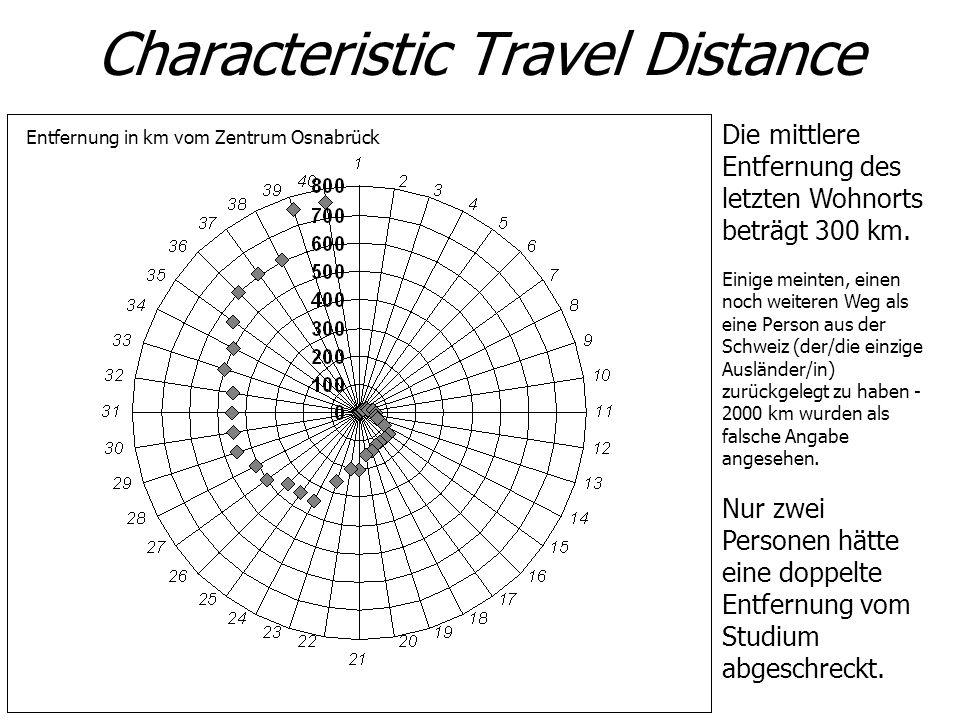 Characteristic Travel Distance Die mittlere Entfernung des letzten Wohnorts beträgt 300 km. Einige meinten, einen noch weiteren Weg als eine Person au