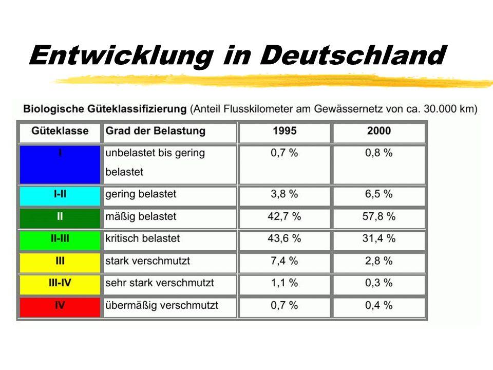 Entwicklung in Deutschland Güteklasse II ist erklärtes Ziel. Innerhalb von fünf Jahren stieg der Anteil der Klassen I-II von 47 auf 65 % (UMWELTBUNDES