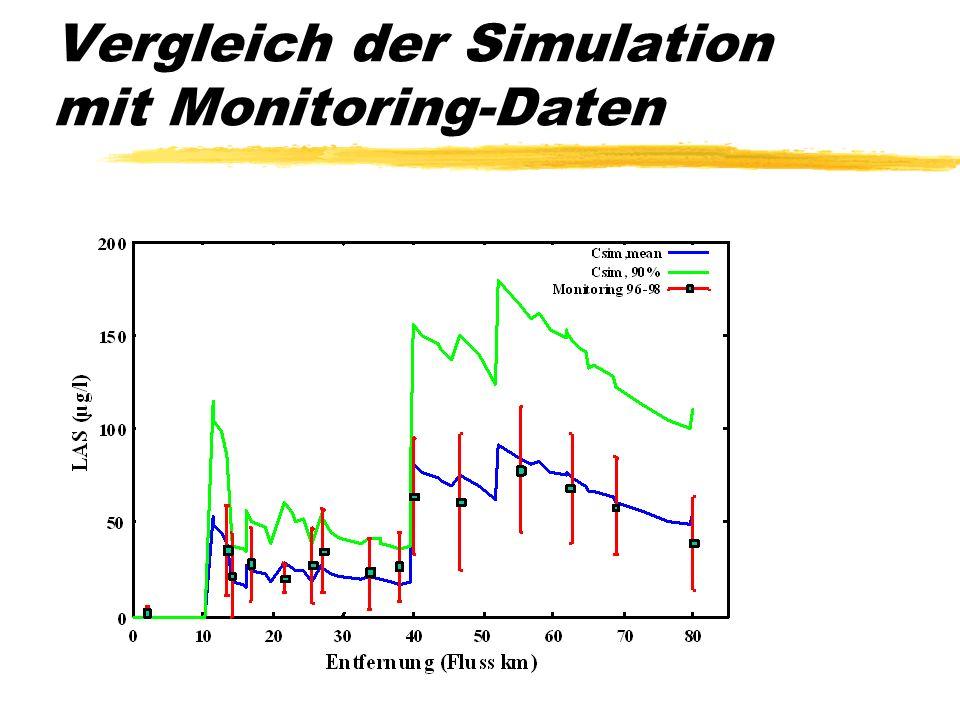 Vergleich der Simulation mit Monitoring-Daten LAS: lineare Alkylbenzolsulfonate (ein Waschmittelzusatz) probabilistischer Modellansatz (Monte-Carlo-Si