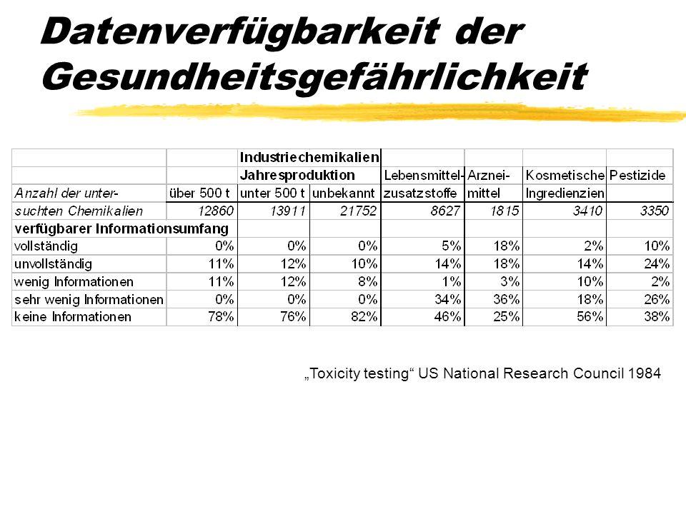 Datenverfügbarkeit der Gesundheitsgefährlichkeit Toxicity testing US National Research Council 1984 Bedenklich: zu 46 % der Lebensmittelzusatzstoffe l