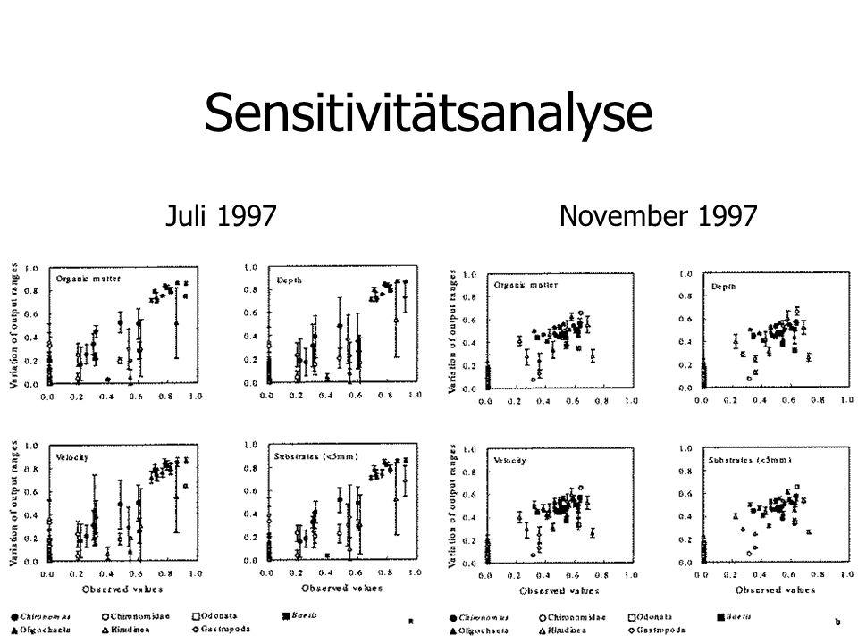 Sensitivitätsanalyse Juli 1997November 1997