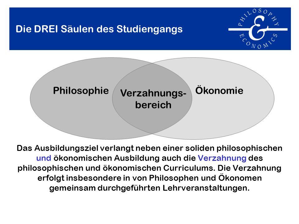 Die DREI Säulen des Studiengangs Das Ausbildungsziel verlangt neben einer soliden philosophischen und ökonomischen Ausbildung auch die Verzahnung des