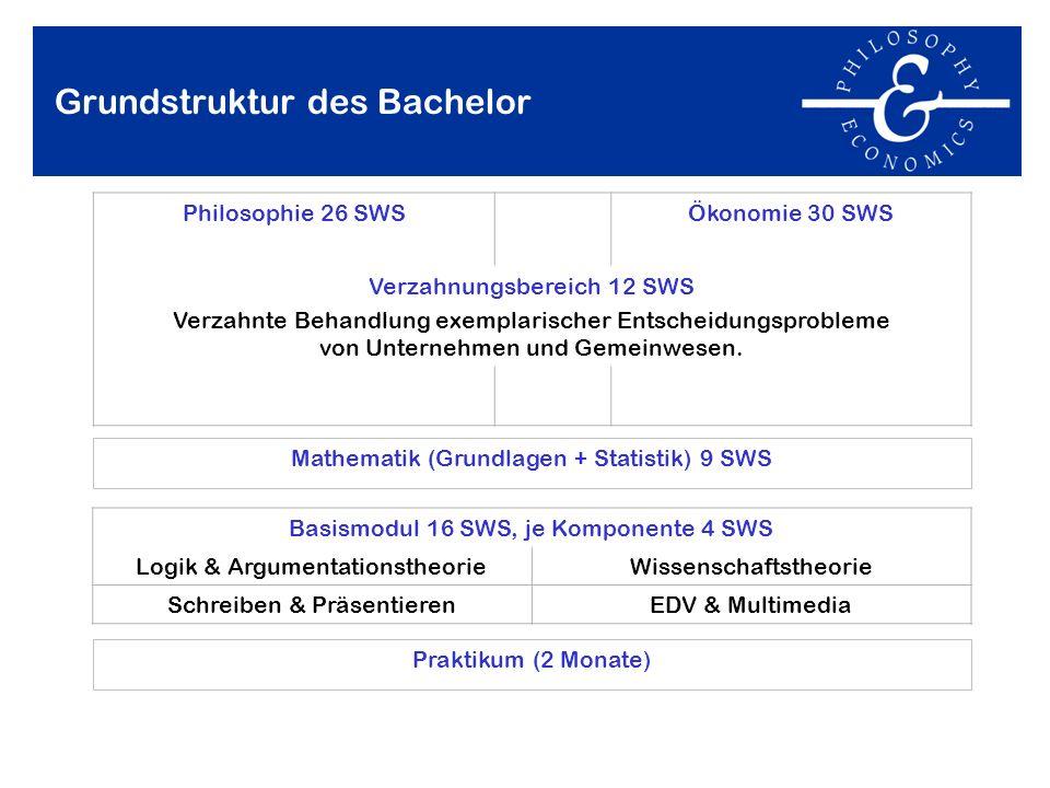 Grundstruktur des Bachelor Mathematik (Grundlagen + Statistik) 9 SWS Praktikum (2 Monate) Philosophie 26 SWSÖkonomie 30 SWS Verzahnungsbereich 12 SWS