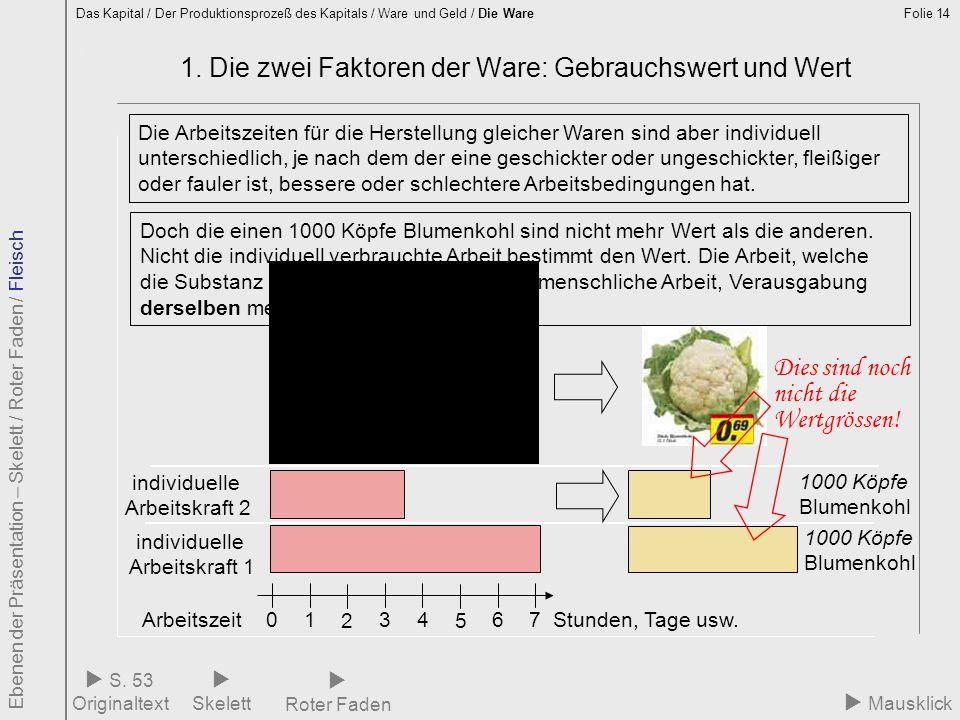 Folie 14 1.1 nicht individuelle Arbeitszeit 2 1. Die zwei Faktoren der Ware: Gebrauchswert und Wert Das Kapital / Der Produktionsprozeß des Kapitals /