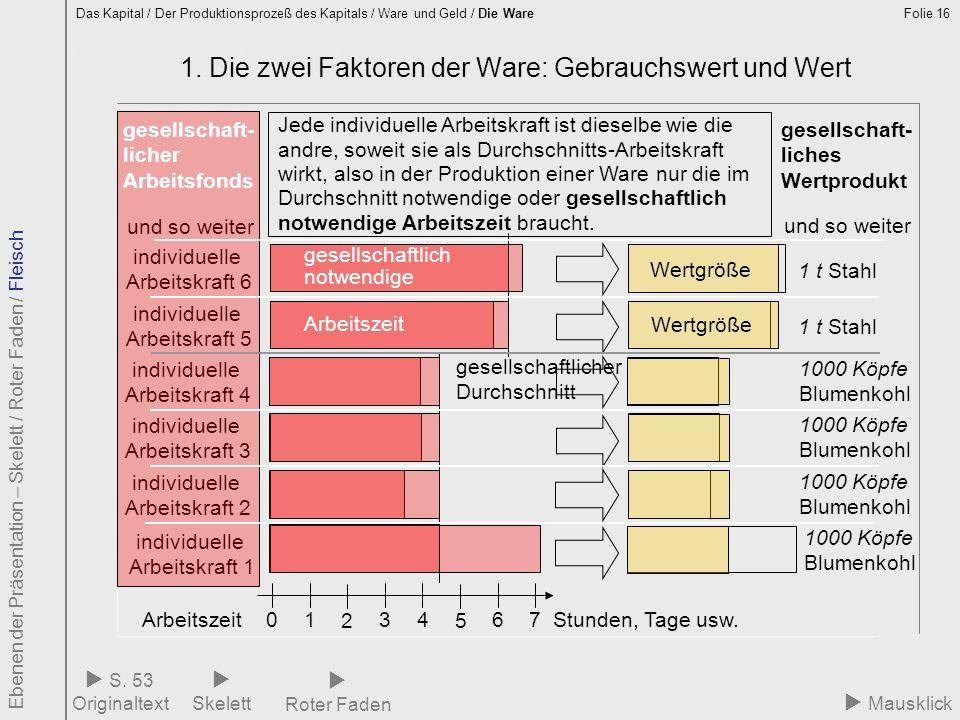 Folie 16 1.1 gesellschaftlicher Durchschnitt 1. Die zwei Faktoren der Ware: Gebrauchswert und Wert Das Kapital / Der Produktionsprozeß des Kapitals /