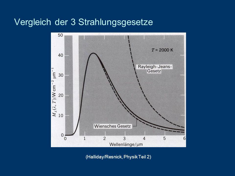 Vergleich der 3 Strahlungsgesetze (Halliday/Resnick, Physik Teil 2)