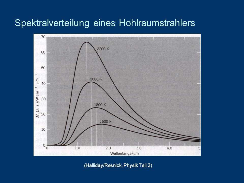 Experimentell bestätigte Gesetzmäßigkeiten der Hohlraumstrahlung 1.