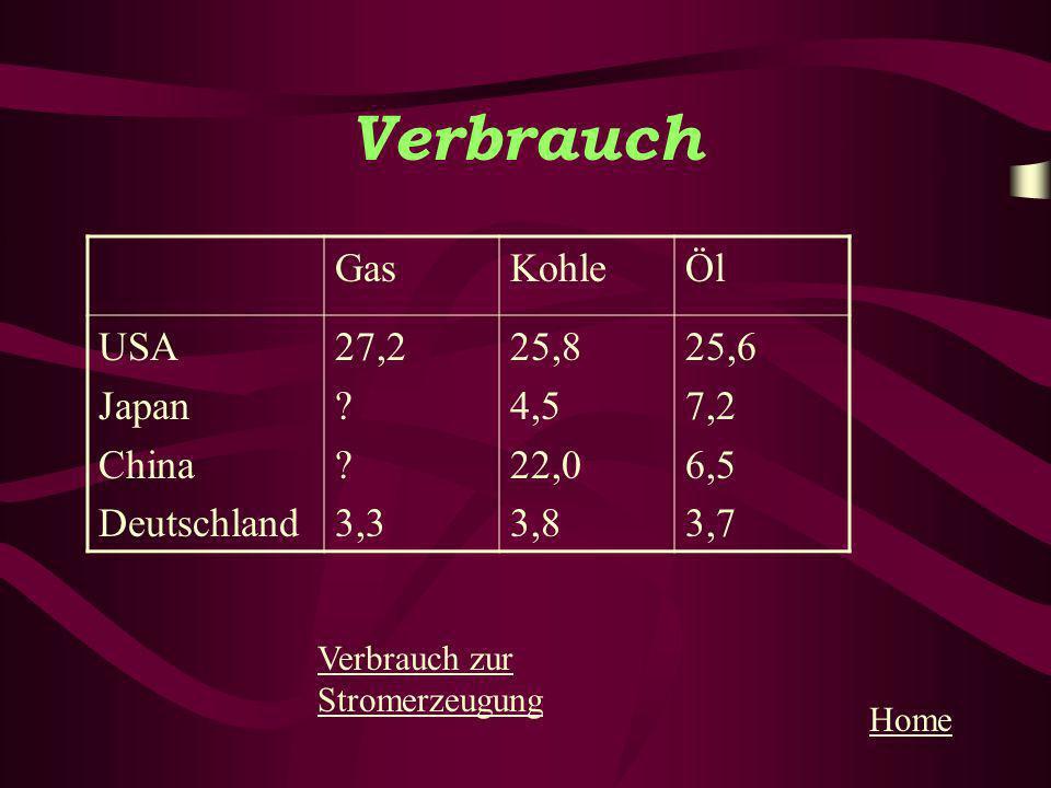 Verbrauch GasKohleÖl USA Japan China Deutschland 27,2 ? 3,3 25,8 4,5 22,0 3,8 25,6 7,2 6,5 3,7 Home Verbrauch zur Stromerzeugung