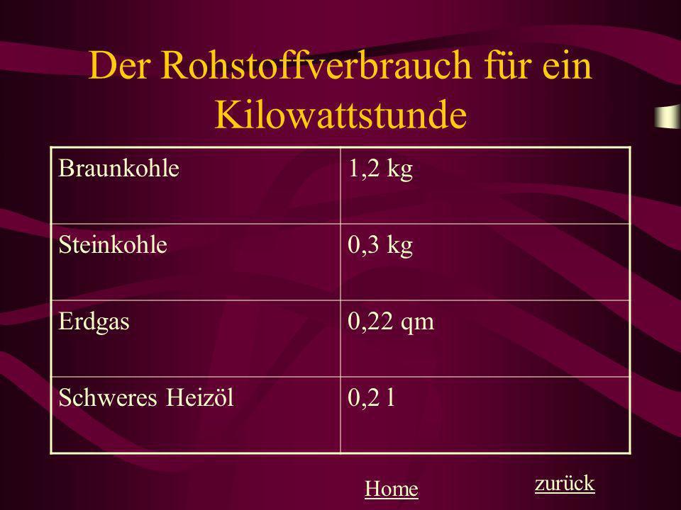 Der Rohstoffverbrauch für ein Kilowattstunde Braunkohle1,2 kg Steinkohle0,3 kg Erdgas0,22 qm Schweres Heizöl0,2 l zurück Home