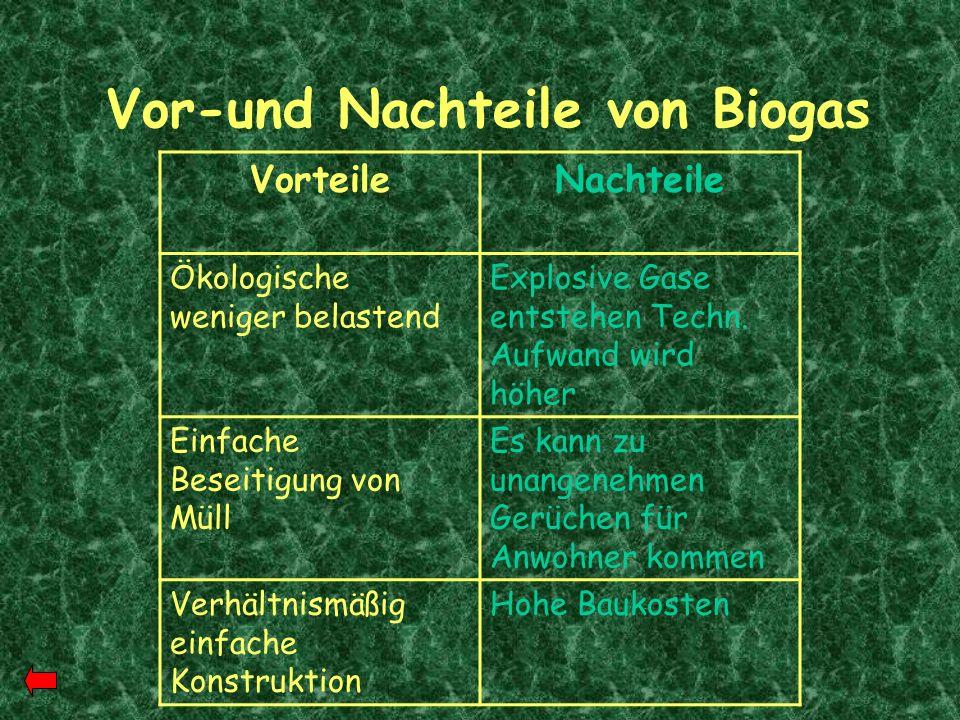 Vor-und Nachteile von Biogas VorteileNachteile Ökologische weniger belastend Explosive Gase entstehen Techn. Aufwand wird höher Einfache Beseitigung v
