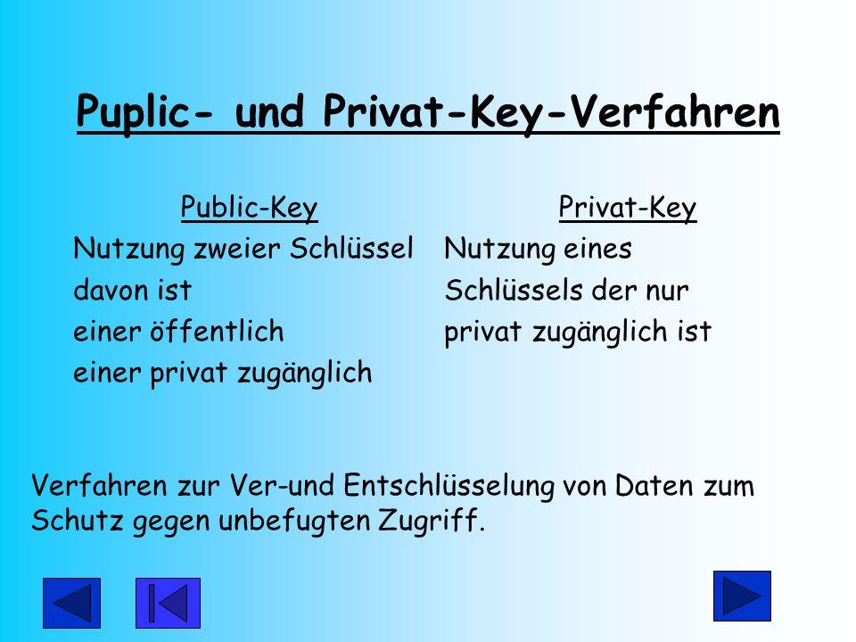 Puplic- und Privat-Key-Verfahren Public-Key Nutzung zweier Schlüssel davon ist einer öffentlich einer privat zugänglich Privat-Key Nutzung eines Schlü