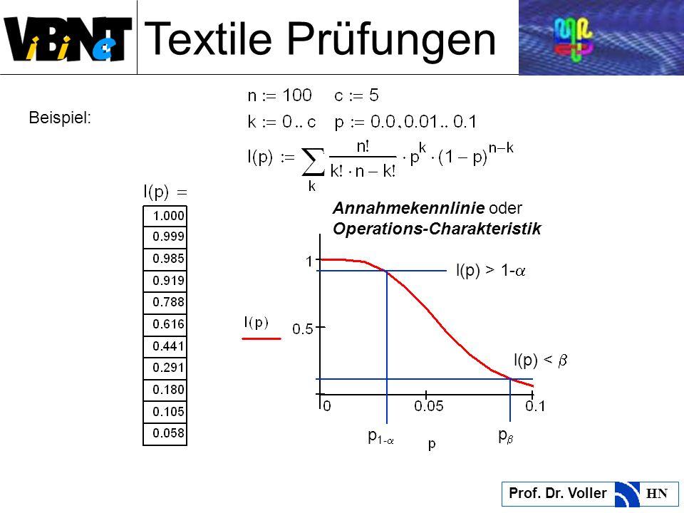 Textile Prüfungen Prof. Dr. Voller HN Beispiel: Annahmekennlinie oder Operations-Charakteristik l(p) > 1- l(p) < p 1- p