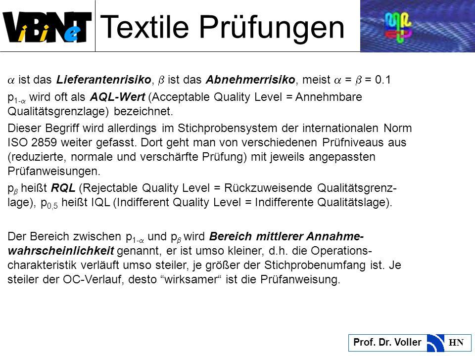 Textile Prüfungen Prof. Dr. Voller HN ist das Lieferantenrisiko, ist das Abnehmerrisiko, meist = = 0.1 p 1- wird oft als AQL-Wert (Acceptable Quality