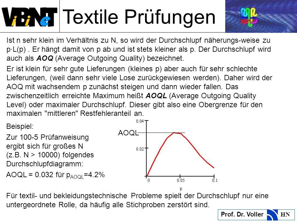 Textile Prüfungen Prof. Dr. Voller HN Ist n sehr klein im Verhältnis zu N, so wird der Durchschlupf näherungs-weise zu p·L(p). Er hängt damit von p ab