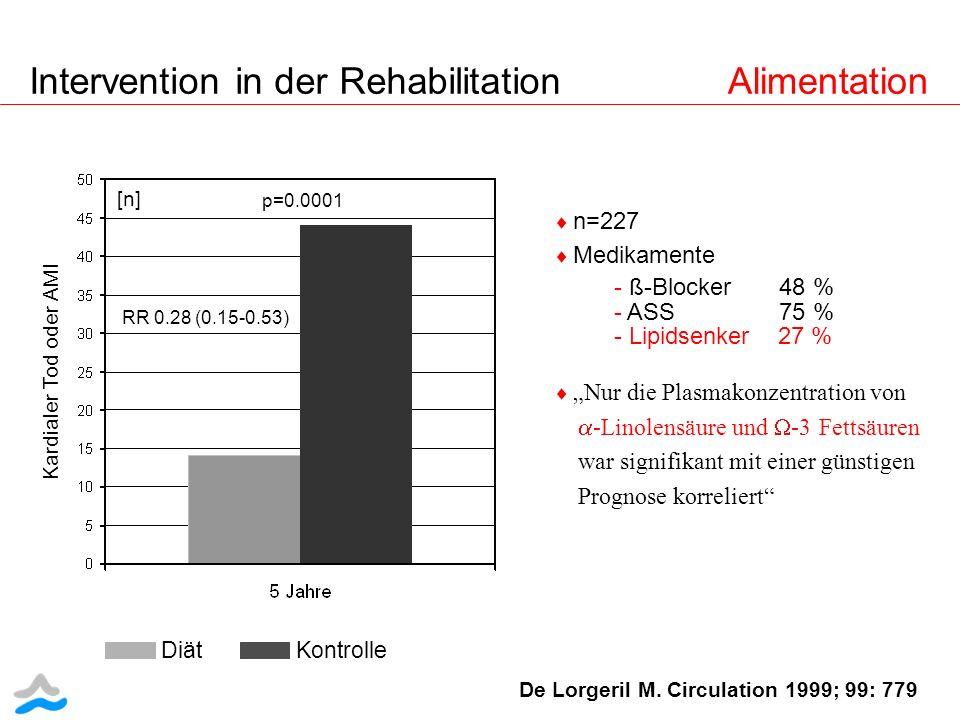 De Lorgeril M. Circulation 1999; 99: 779 Kardialer Tod oder AMI p=0.0001 RR 0.28 (0.15-0.53) [n] n=227 Medikamente - ß-Blocker 48 % - ASS 75 % - Lipid