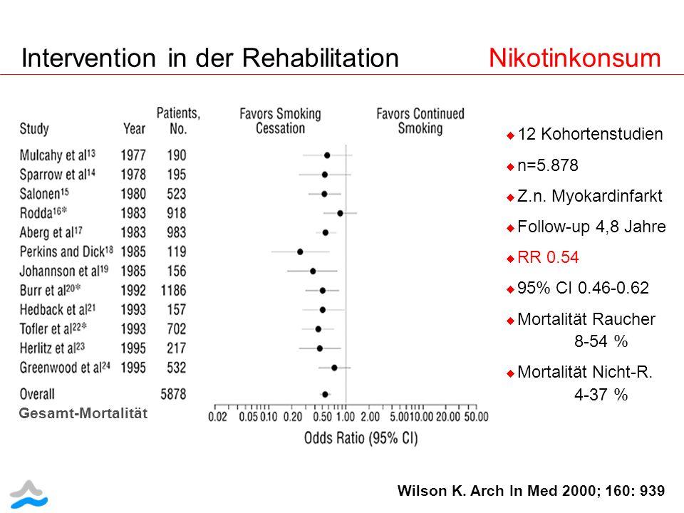 12 Kohortenstudien n=5.878 Z.n. Myokardinfarkt Follow-up 4,8 Jahre RR 0.54 95% CI 0.46-0.62 Mortalität Raucher 8-54 % Mortalität Nicht-R. 4-37 % Wilso