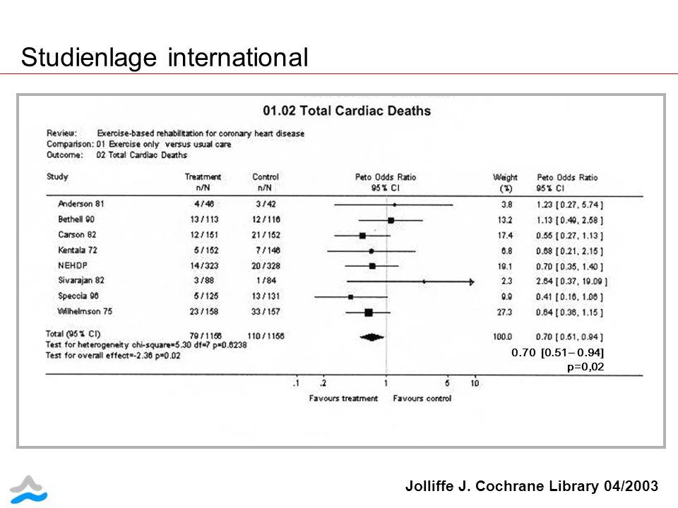 Studienlage international Jolliffe J. Cochrane Library 04/2003 0.70 [0.51 – 0.94] p=0,02
