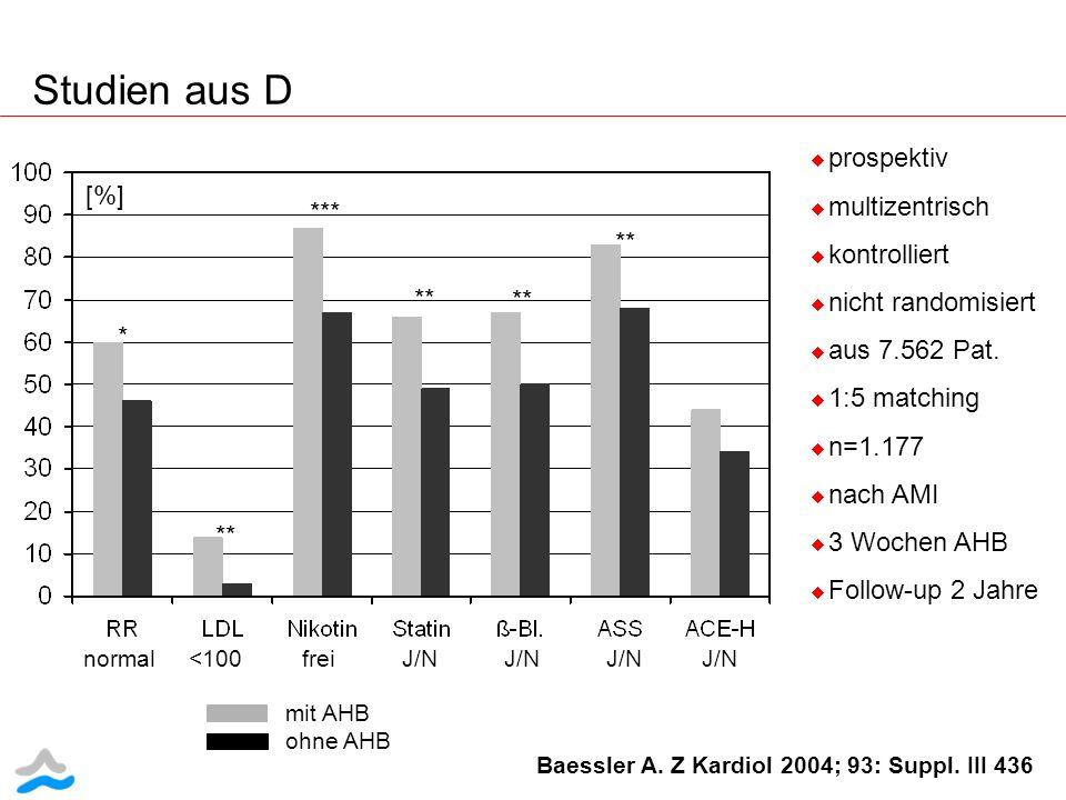 Studien aus D [%] normal <100 frei J/N J/N J/N J/N * p<0.05 ** p<0.01 *** p<0.001 * ** *** ** Baessler A. Z Kardiol 2004; 93: Suppl. III 436 prospekti