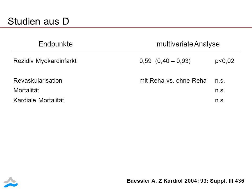 Endpunkte multivariate Analyse Rezidiv Myokardinfarkt0,59 (0,40 – 0,93)p<0,02 Revaskularisation mit Reha vs. ohne Rehan.s. Mortalitätn.s. Kardiale Mor