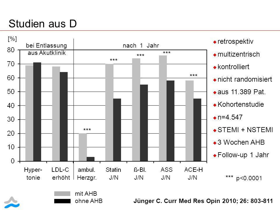 Studien aus D retrospektiv multizentrisch kontrolliert nicht randomisiert aus 11.389 Pat. Kohortenstudie n=4.547 STEMI + NSTEMI 3 Wochen AHB Follow-up