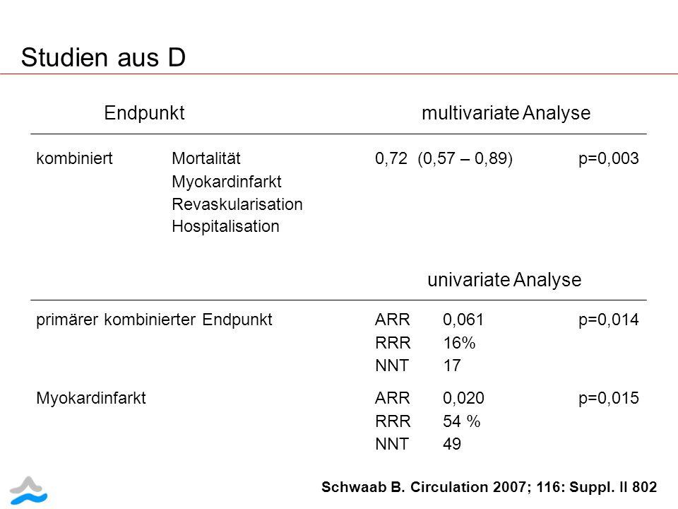 Studien aus D Schwaab B. Circulation 2007; 116: Suppl. II 802 Endpunkt multivariate Analyse kombiniertMortalität0,72 (0,57 – 0,89)p=0,003 Myokardinfar