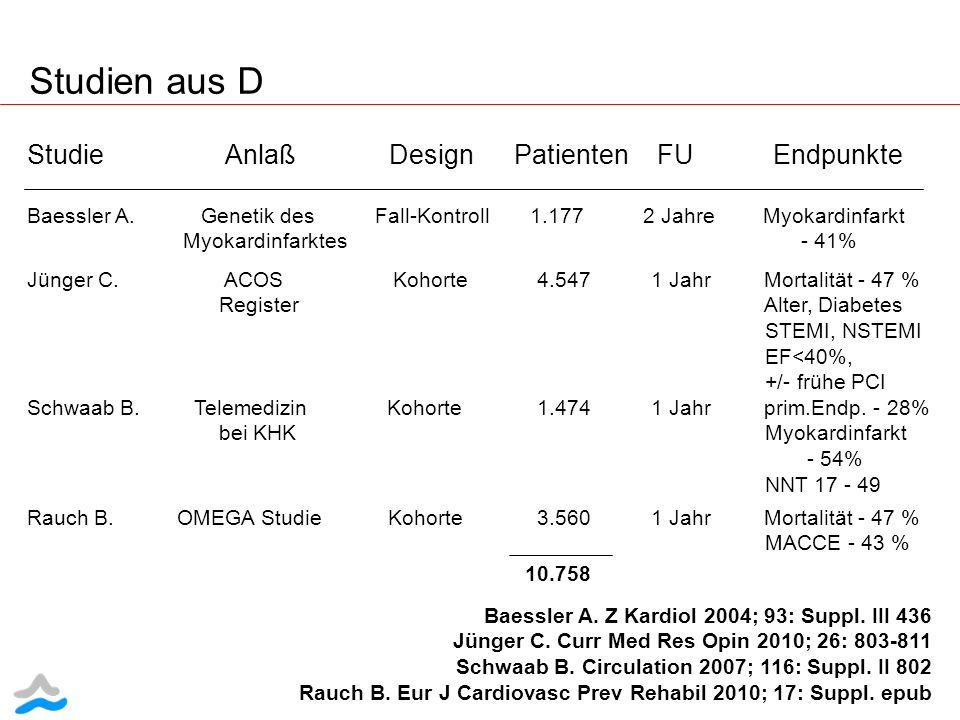 Studien aus D Baessler A. Z Kardiol 2004; 93: Suppl. III 436 Jünger C. Curr Med Res Opin 2010; 26: 803-811 Schwaab B. Circulation 2007; 116: Suppl. II