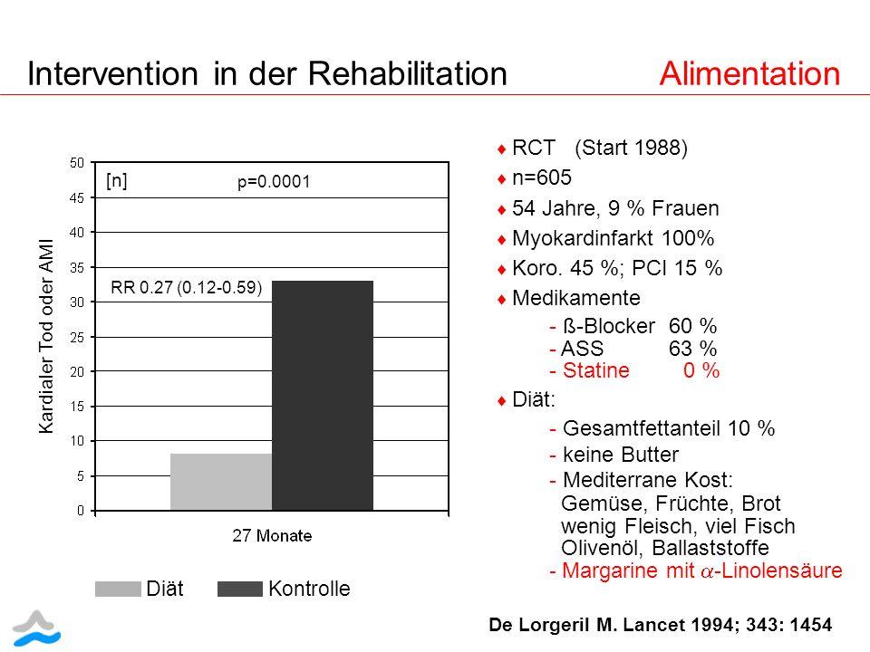 De Lorgeril M. Lancet 1994; 343: 1454 Kardialer Tod oder AMI p=0.0001 RR 0.27 (0.12-0.59) [n] RCT (Start 1988) n=605 54 Jahre, 9 % Frauen Myokardinfar