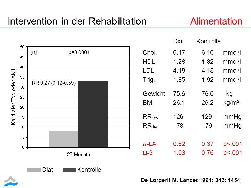 De Lorgeril M. Lancet 1994; 343: 1454 Diät Kontrolle Chol. 6.17 6.16 mmol/l HDL 1.28 1.32 mmol/l LDL 4.18 4.18 mmol/l Trig. 1.85 1.92 mmol/l Gewicht 7
