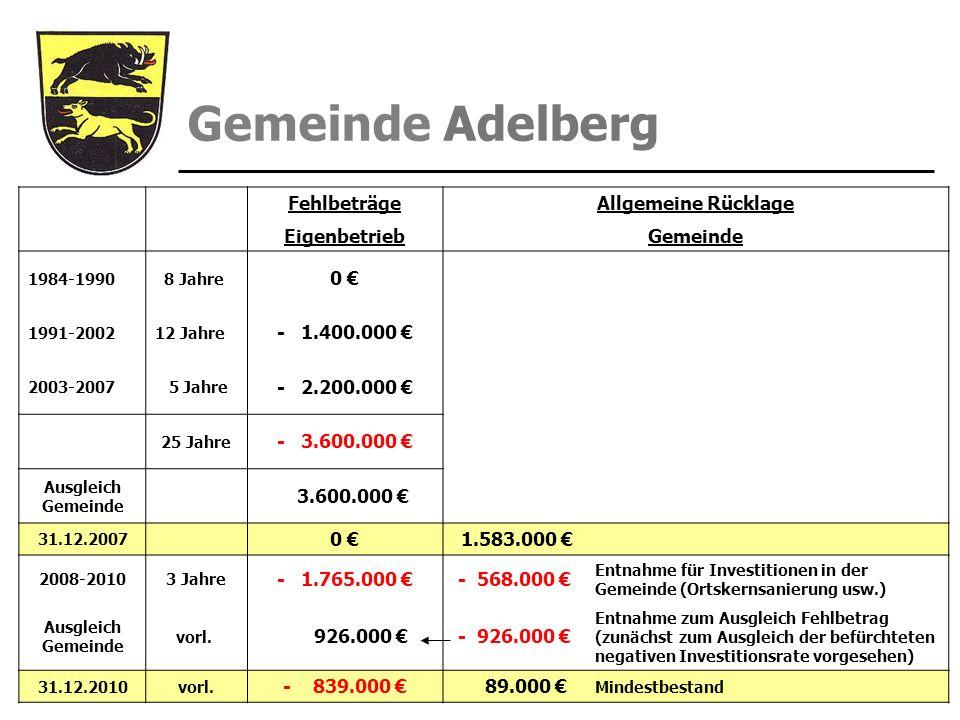 Gemeinde Adelberg FehlbeträgeAllgemeine Rücklage EigenbetriebGemeinde 1984-1990 8 Jahre 0 1991-200212 Jahre - 1.400.000 2003-2007 5 Jahre - 2.200.000