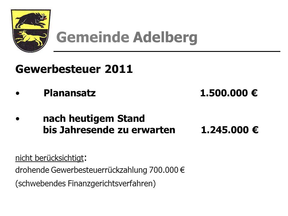 Gemeinde Adelberg Gewerbesteuer 2011 Planansatz 1.500.000 nach heutigem Stand bis Jahresende zu erwarten 1.245.000 nicht berücksichtigt : drohende Gew
