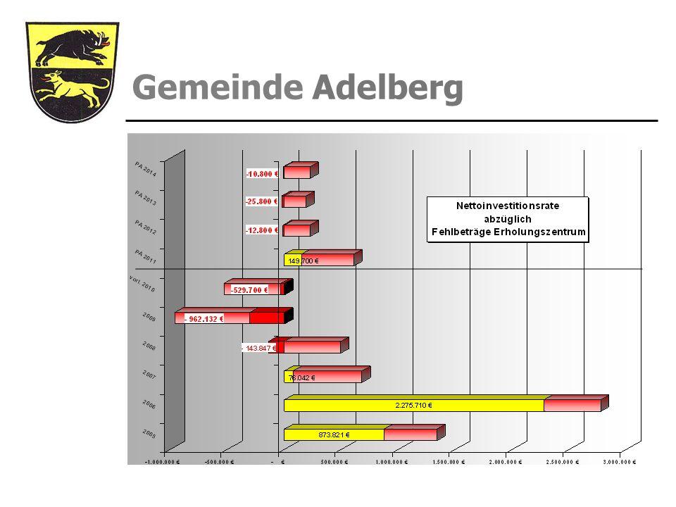 Gemeinde Adelberg