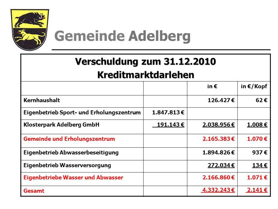 Verschuldung zum 31.12.2010 Kreditmarktdarlehen in in /Kopf Kernhaushalt126.427 62 Eigenbetrieb Sport- und Erholungszentrum1.847.813 Klosterpark Adelb