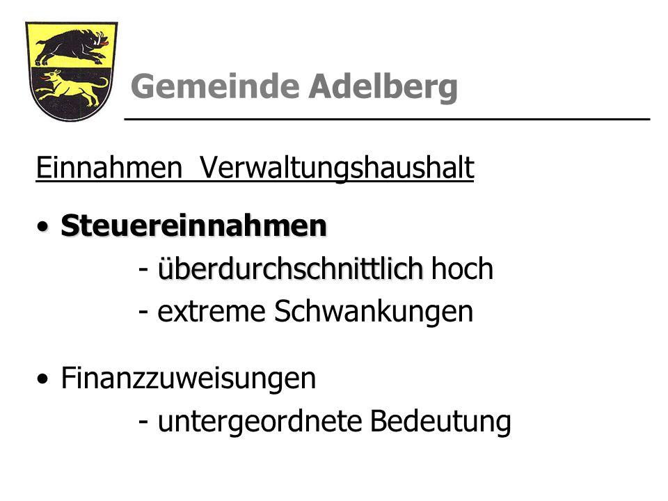 Gemeinde Adelberg Einnahmen Verwaltungshaushalt SteuereinnahmenSteuereinnahmen überdurchschnittlich - überdurchschnittlich hoch - extreme Schwankungen