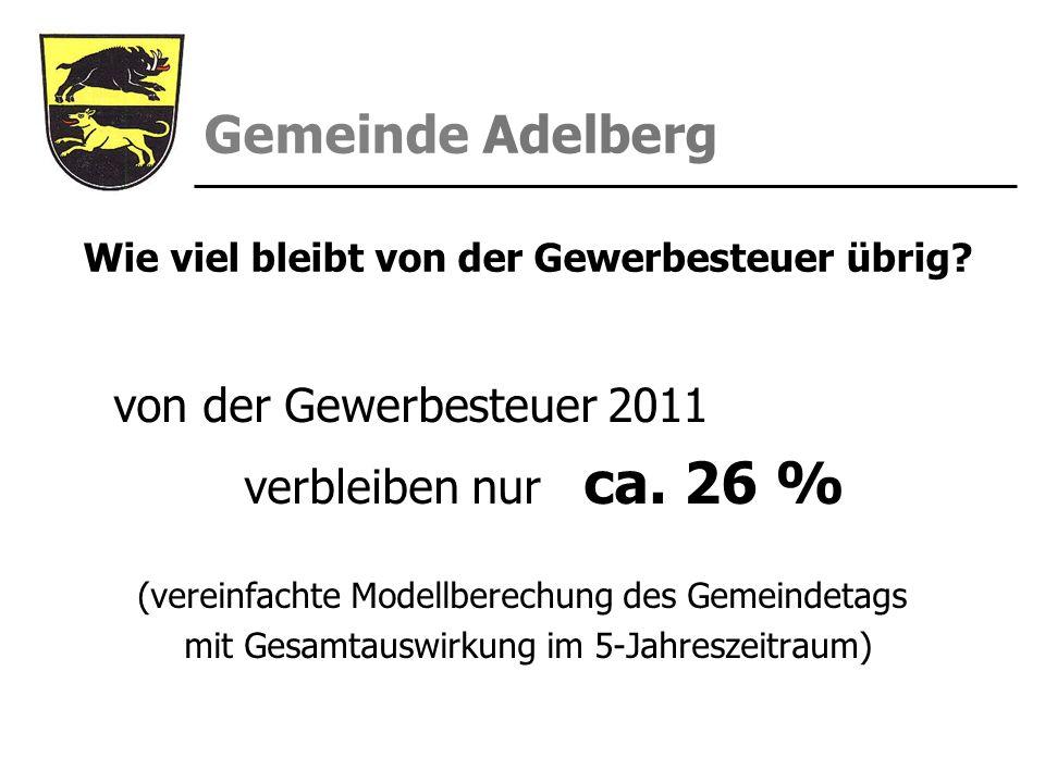 Gemeinde Adelberg Wie viel bleibt von der Gewerbesteuer übrig? von der Gewerbesteuer 2011 verbleiben nur ca. 26 % (vereinfachte Modellberechung des Ge