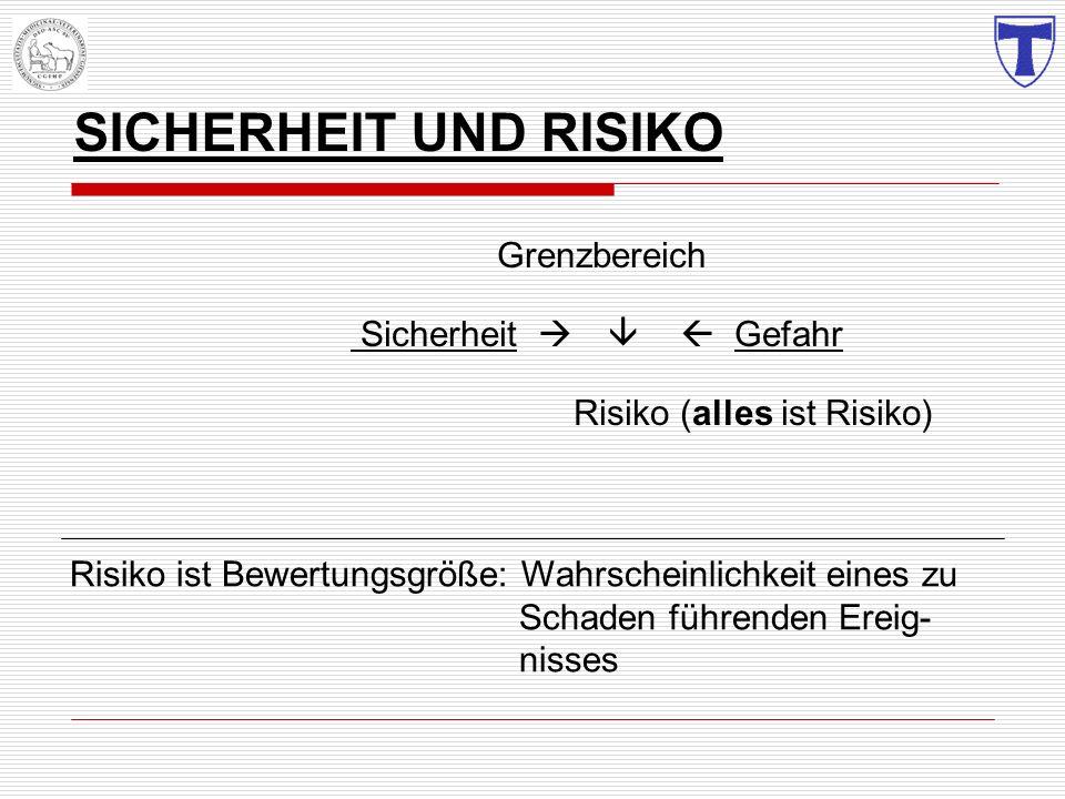 SICHERHEIT UND RISIKO Grenzbereich Sicherheit Gefahr Risiko (alles ist Risiko) Risiko ist Bewertungsgröße: Wahrscheinlichkeit eines zu Schaden führend
