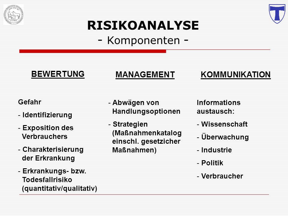 R ISIKOANALYSE - Komponenten - BEWERTUNG Gefahr - Identifizierung - Exposition des Verbrauchers - Charakterisierung der Erkrankung - Erkrankungs- bzw.