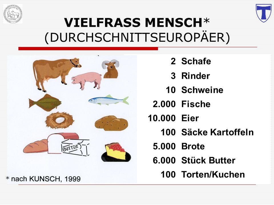 Gefahren: -biologisch Bakterien Salmonellen Listerien E.