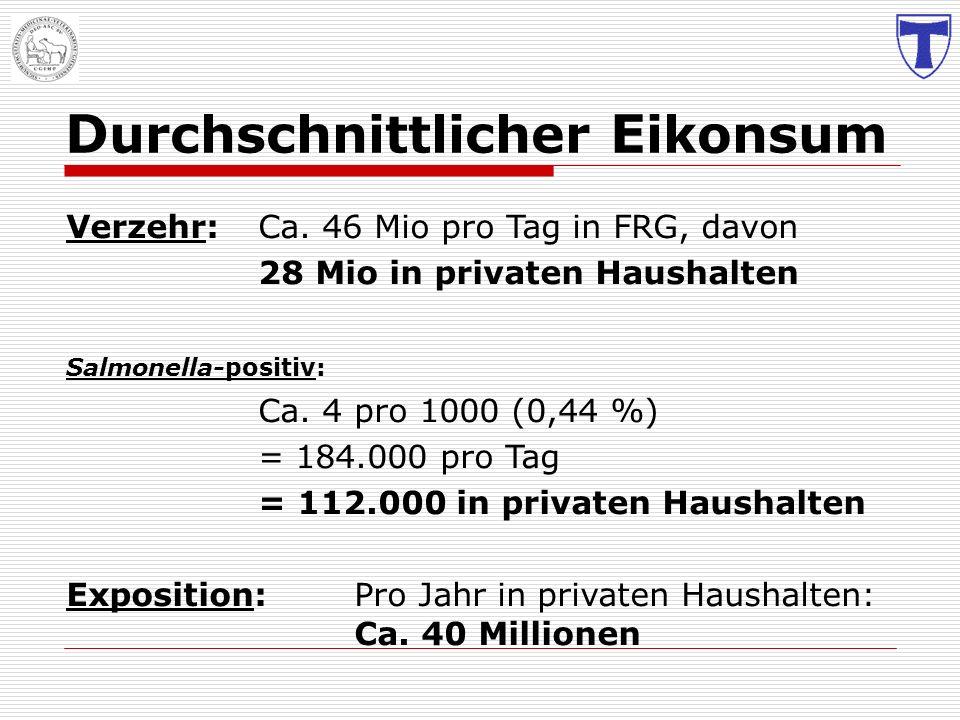 D urchschnittlicher E ikonsum Verzehr:Ca. 46 Mio pro Tag in FRG, davon 28 Mio in privaten Haushalten Salmonella-positiv: Ca. 4 pro 1000 (0,44 %) = 184